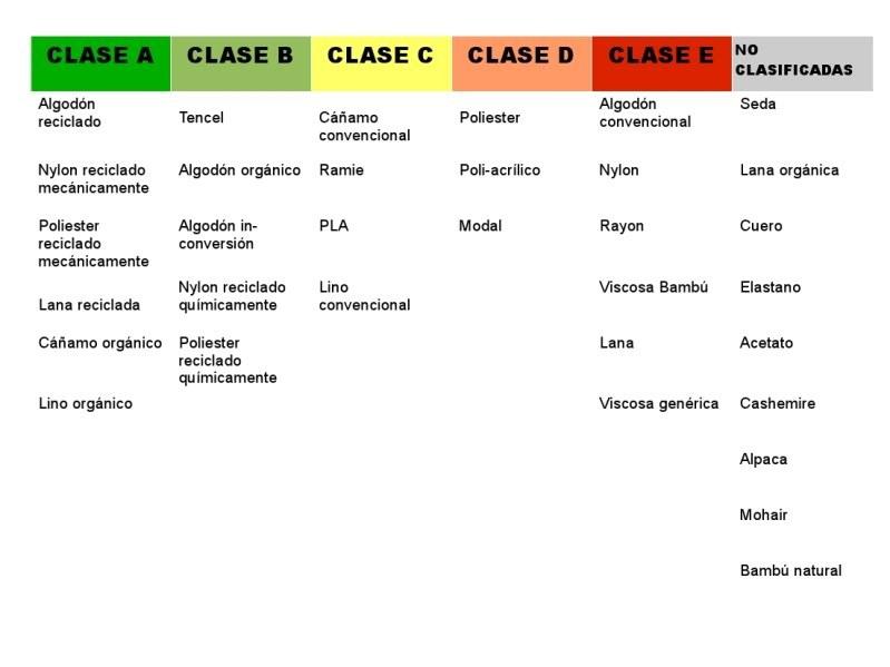 clasificacion tejidos sostenibles no sostenibles